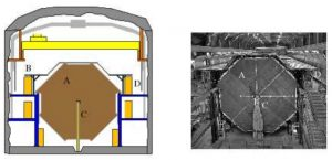 Рис.27. Схема (слева) и фото (справа) детектора MINOS