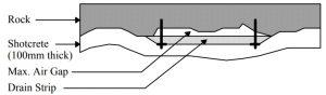 Рис.29. Конструкция набрызгбетонной крепи в туннелях доступа к полости MINOS